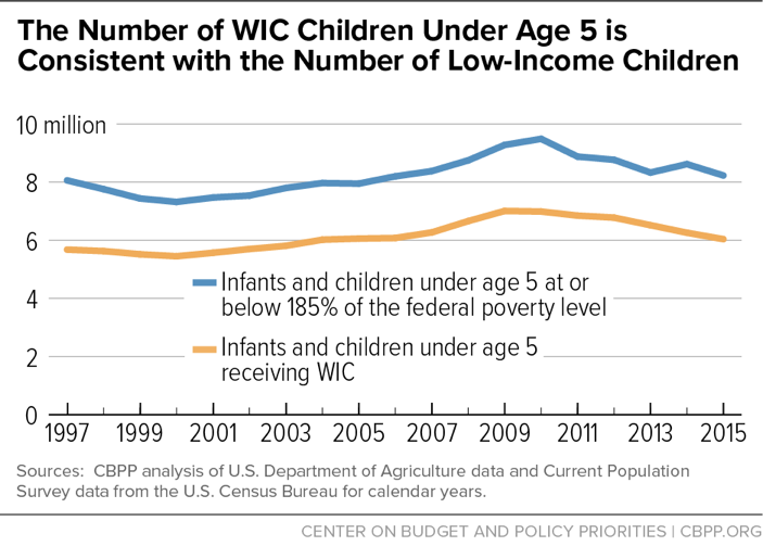 The Number of WIC Children Under Age 5 is Consistent with the Number of Low-Income Children