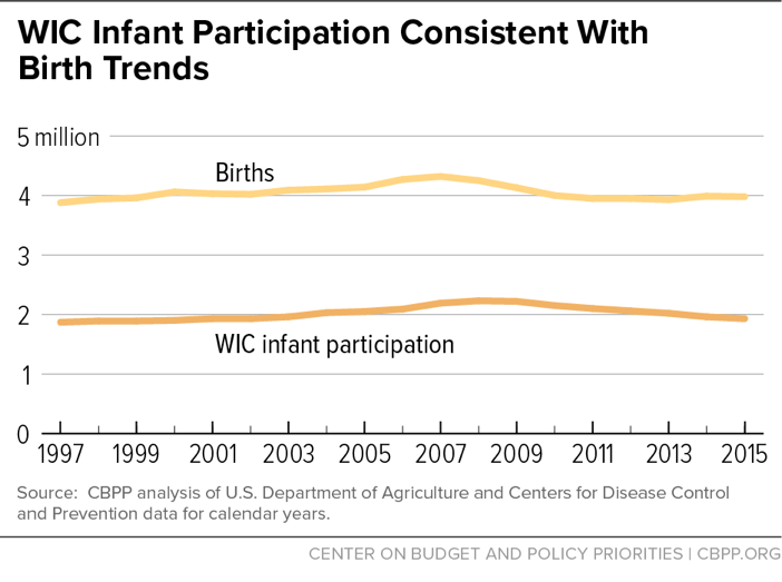 WIC Infant Participation Consistent with Birth Trends