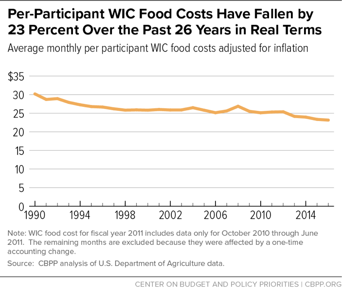 Per-Participant WIC Food Costs Have Fallen by 23 Percent Over the Past 26 Years in Real Terms