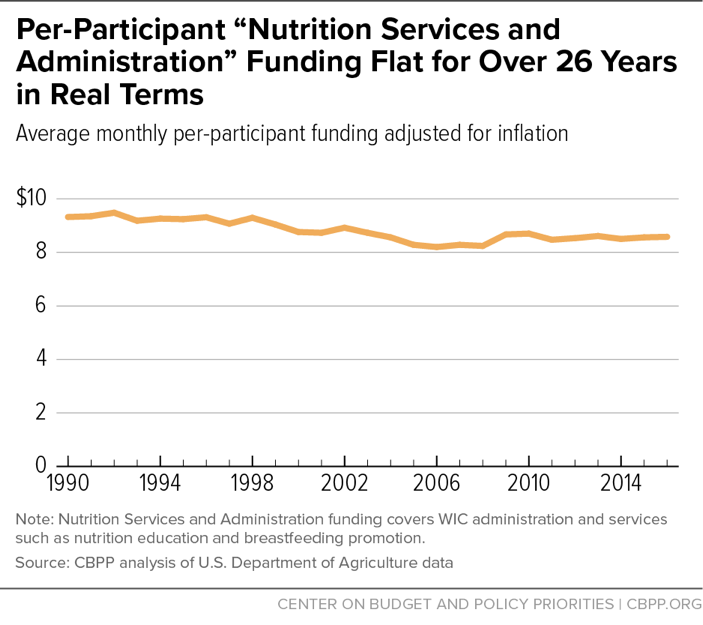 "Per-Participant ""Nutrition Services and Administration"" Funding Flat for Over 26 Years in Real Terms"