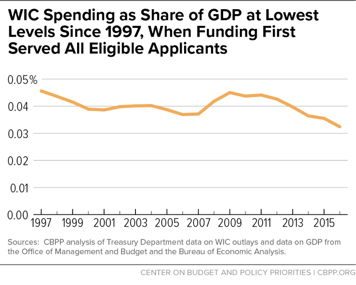 WIC Spending as a Share of GDP at Lowest Levels Since 1997, When Funding First Served All Eligible Applicants