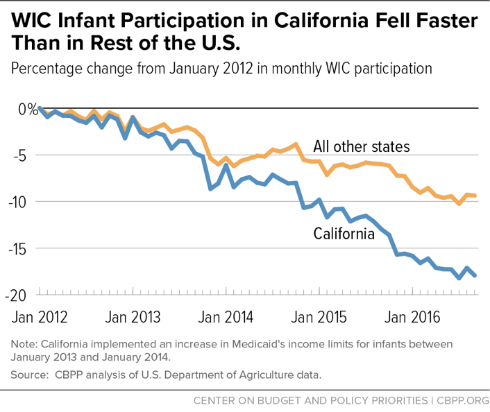 WIC Infant Participation in California Fell Faster Than in Rest of the U.S.