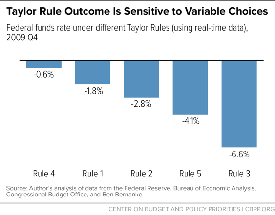 Taylor Rule Outcome is Sensitive to Variable Choices