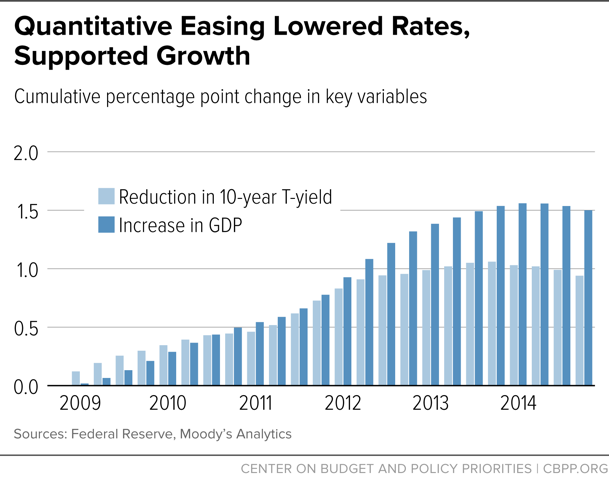 Quantitative Easing Lowered Rates, Supported Growth