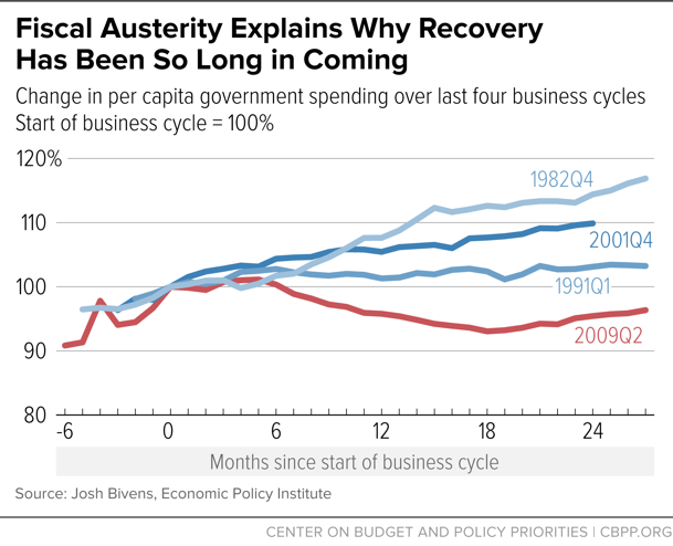 Fiscal Austerity Explains Why Recovery Has Been So Long in Coming
