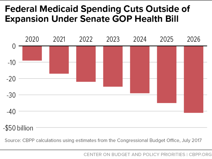 Federal Medicaid Spending Cuts Outside of Expansion Under Senate GOP Health Bill