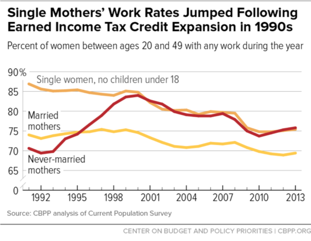 Single Mothers' Work Rates Jumped Following Earned Income Tax Credit Expansion in 1990s