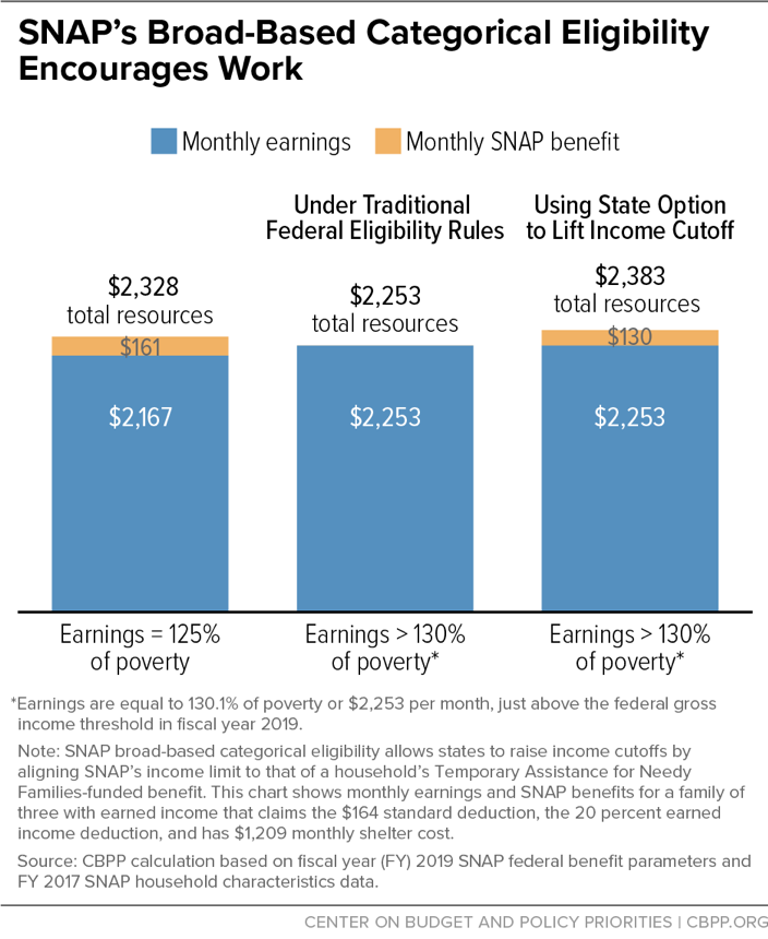 SNAP's Broad-Based Categorical Eligibility Encourages Work