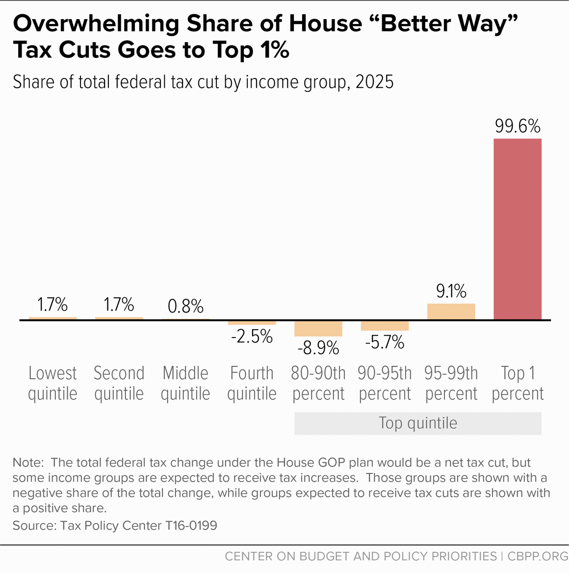 "Overwhelming Share of House ""Better Way"" Tax Cuts Goes to Top 1%"