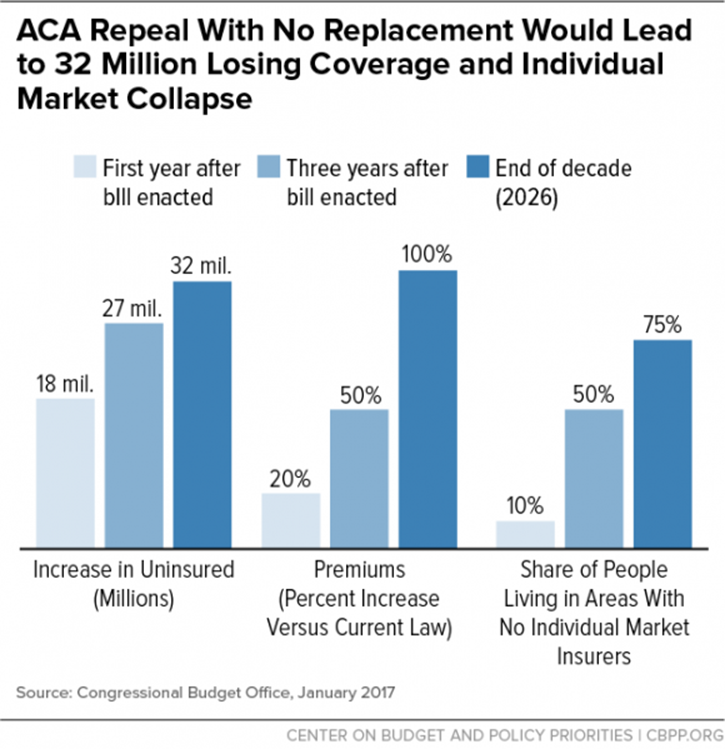 ACA Repeal With No Replacement Would Lead to 32 Million Losing Coverage and Individual Market Collapse