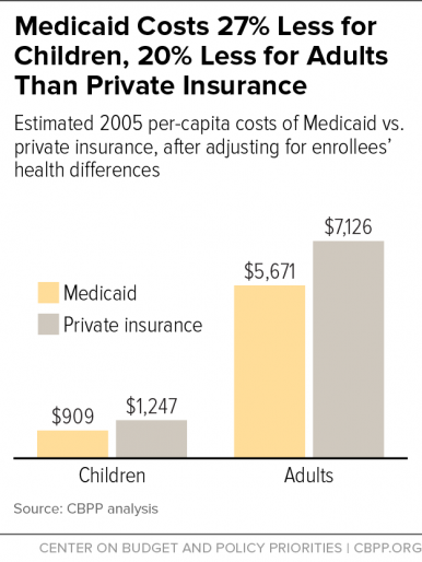 Medicaid Costs 27% Less for Children, 20% Less for Adults Than Private Insurance