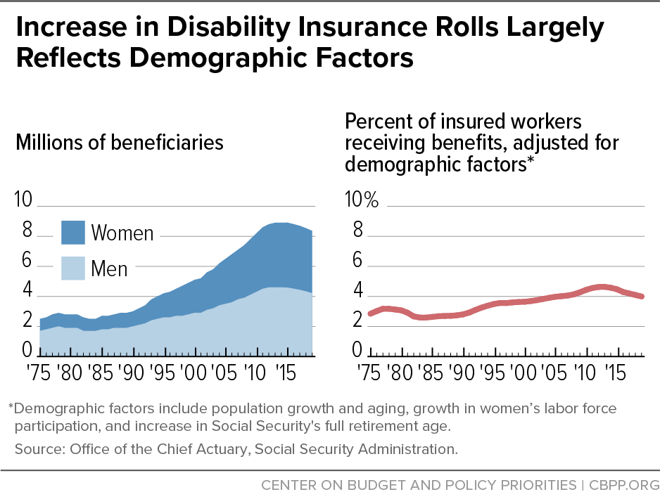 Increase in Disability Insurance Rolls Largely Reflects Demographic Factors