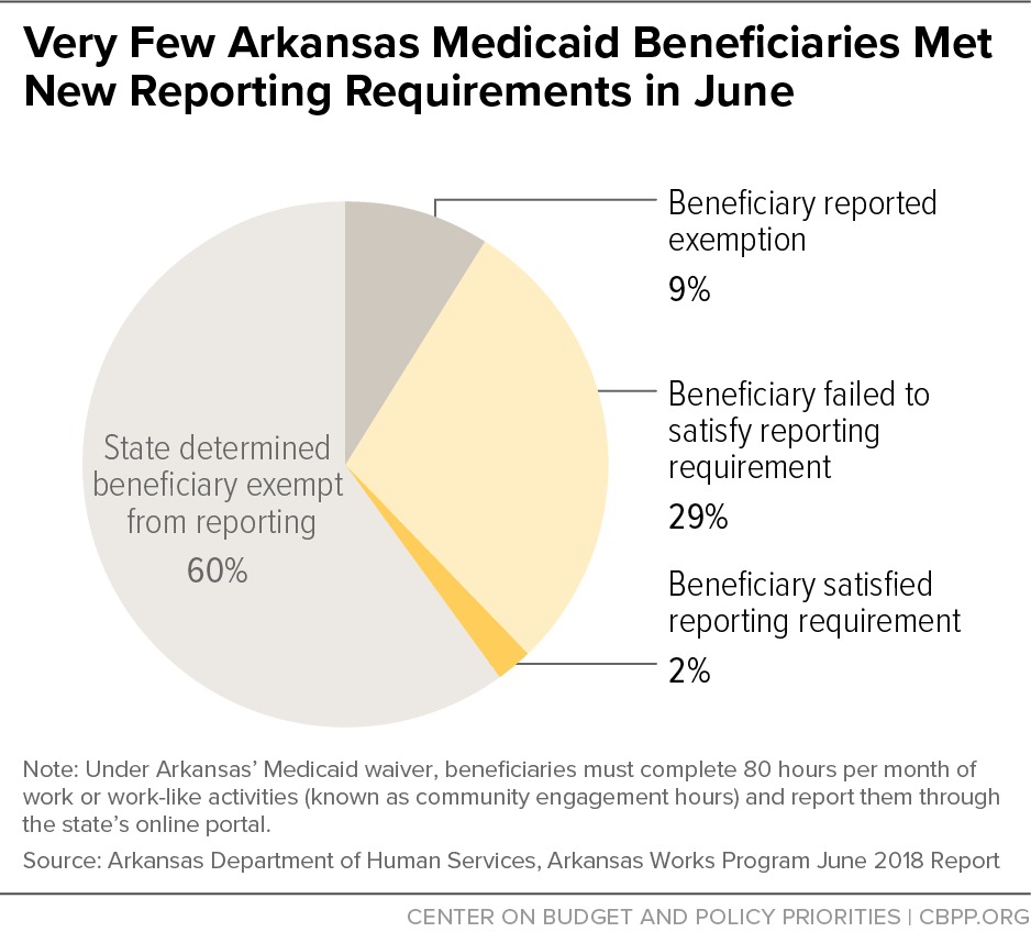 Very Few Arkansas Medicaid Beneficiaries Met New Reporting Requirements in June