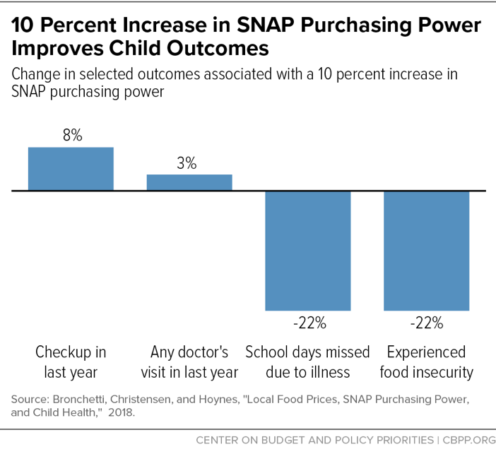 10 Percent Increase in SNAP Purchasing Power Improves Child Outcomes