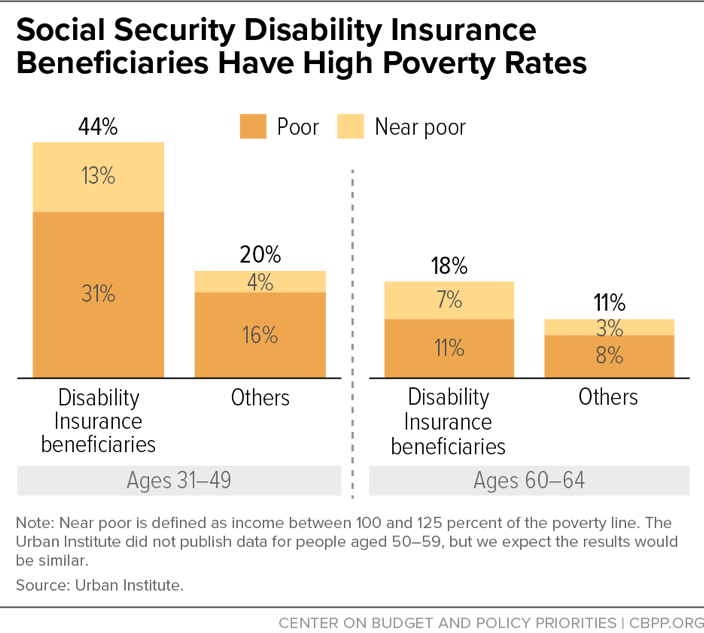Social Security Disability Insurance Beneficiaries Have High Poverty Rates