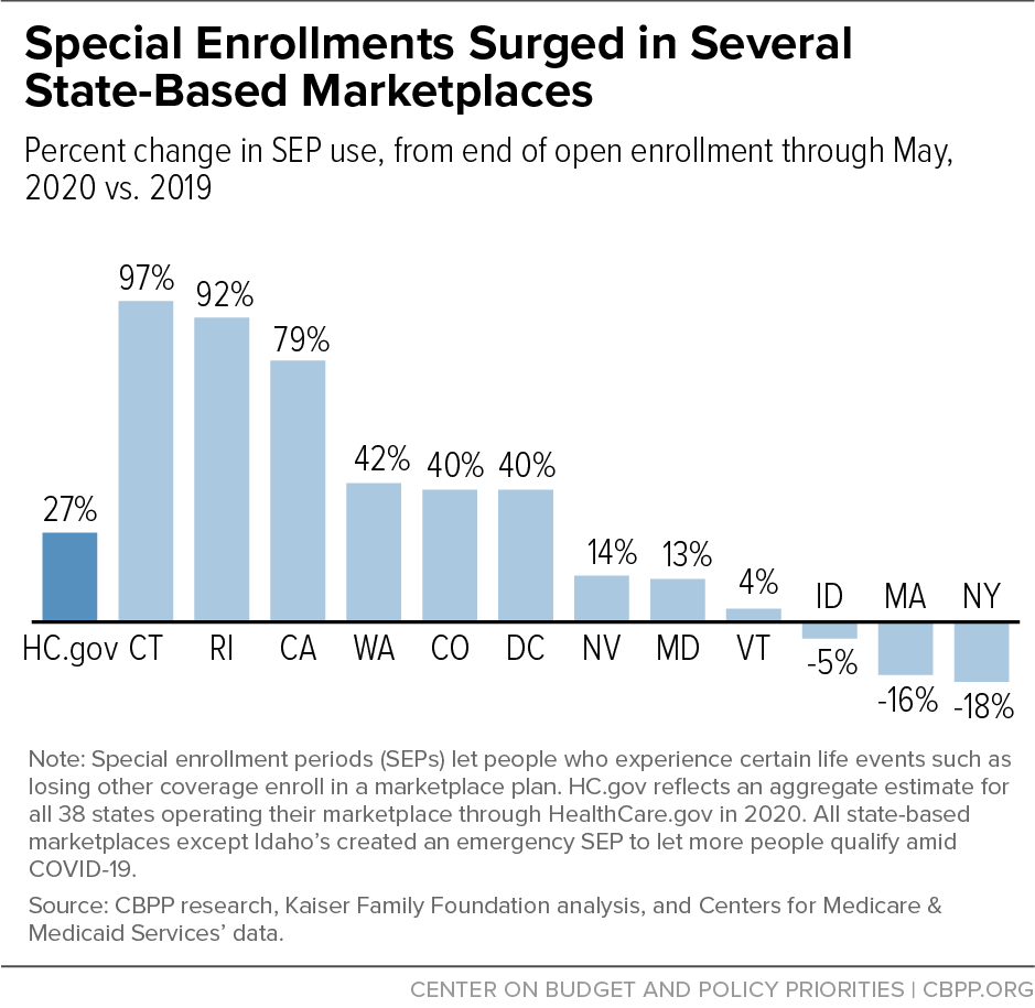 Special Enrollments Surged in Several State-Based Marketplaces