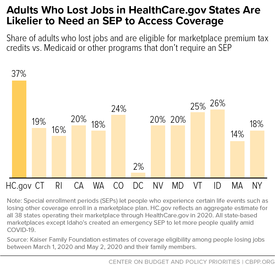 Adults Who Lost Jobs in HealthCare.gov States Are Likelier to Need an SEP to Access Coverage