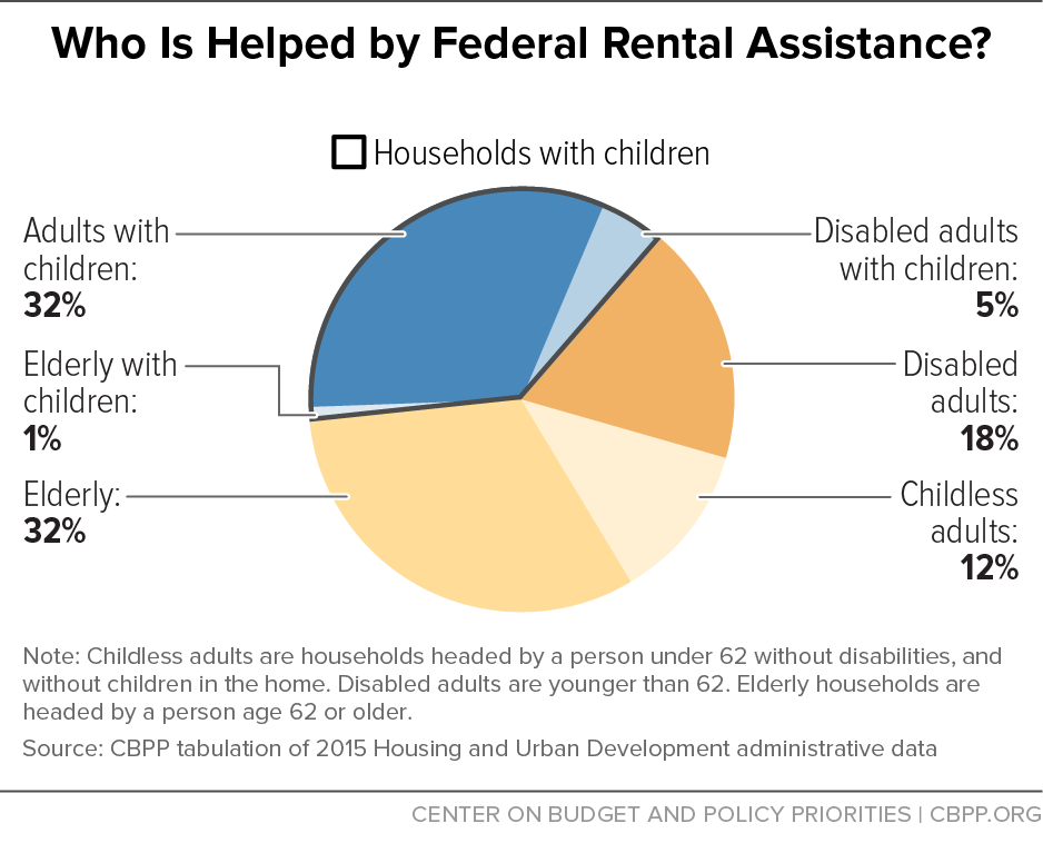 Who is Helped by Federal Rental Assistance?