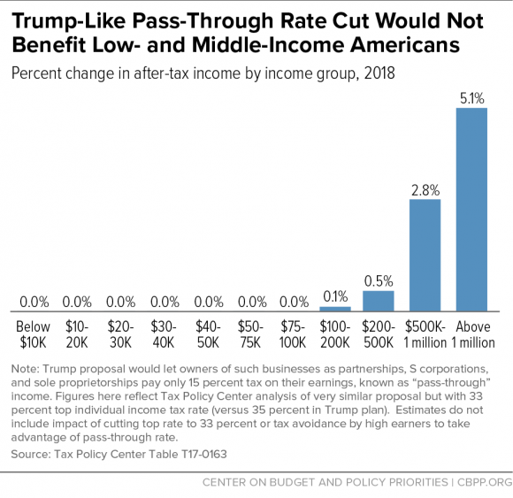 Trump-Like Pass-Through Rate Cut Would Not Benefit Low- and Middle-Income Americans