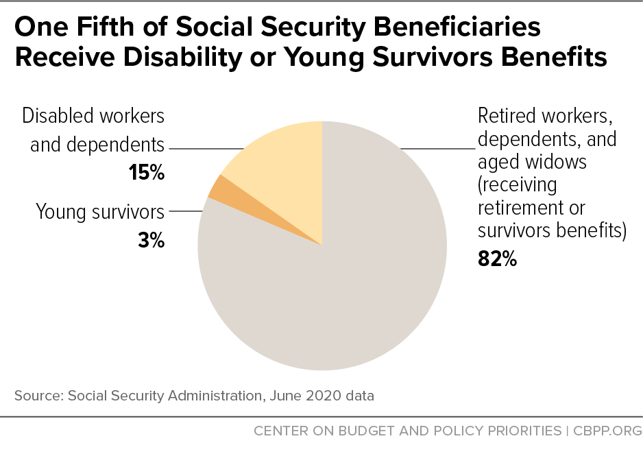 One Fifth of Social Security Beneficiaries Receive Disability or Young Survivors Benefits