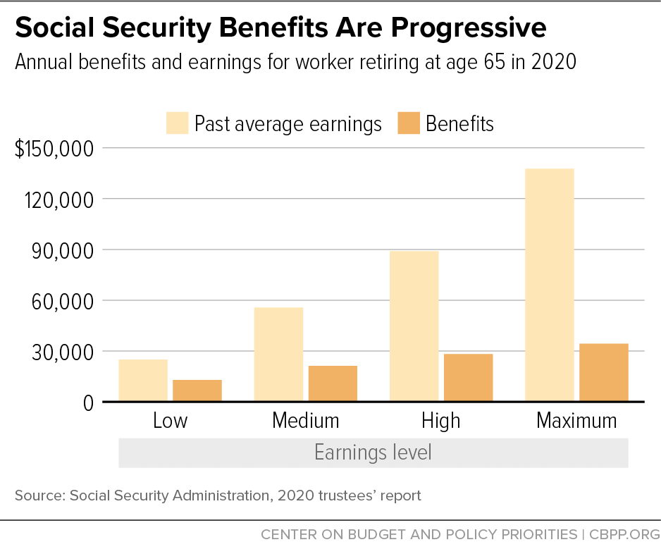 Social Security Benefits are Progressive
