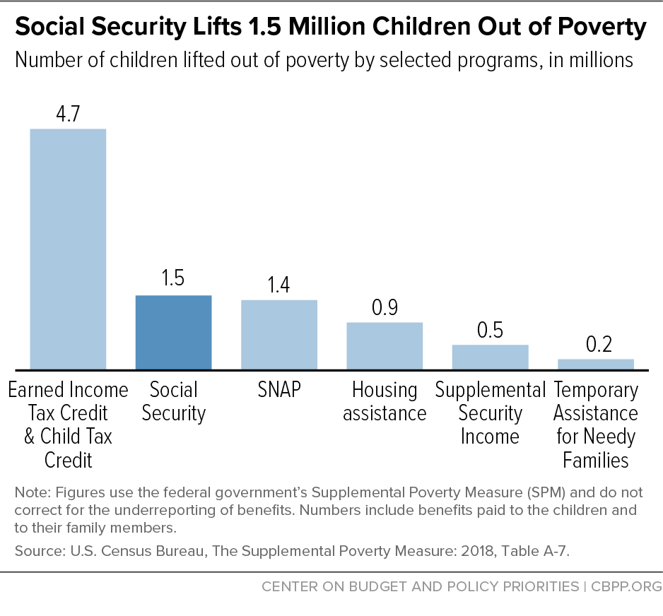 Social Security Lifts 1.5 Million Children Out of Poverty