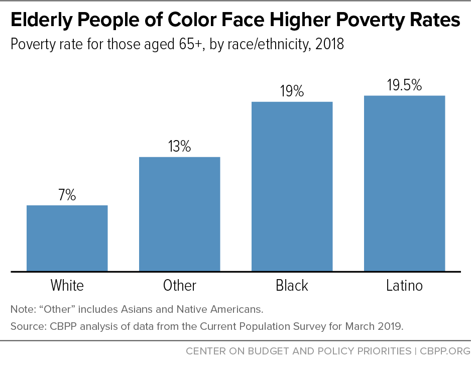 Elderly People of Color Face Higher Poverty Rates
