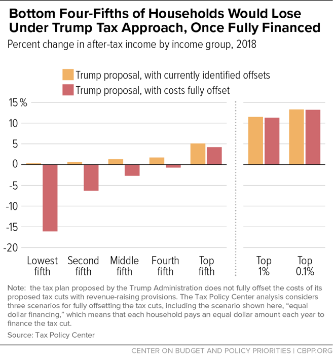 Bottom Four-Fifths of Households Would Lose Under Trump Tax Approach, Once Fully Financed