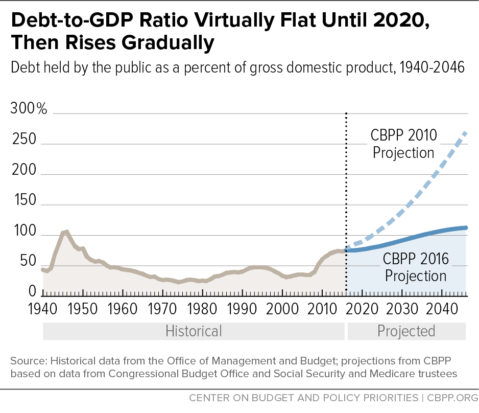 Debt-to-GDP Ratio Virtually Flat Until 2020, Then Rises Gradually