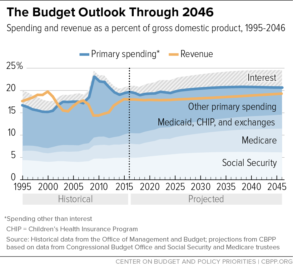 The Budget Outlook Through 2046