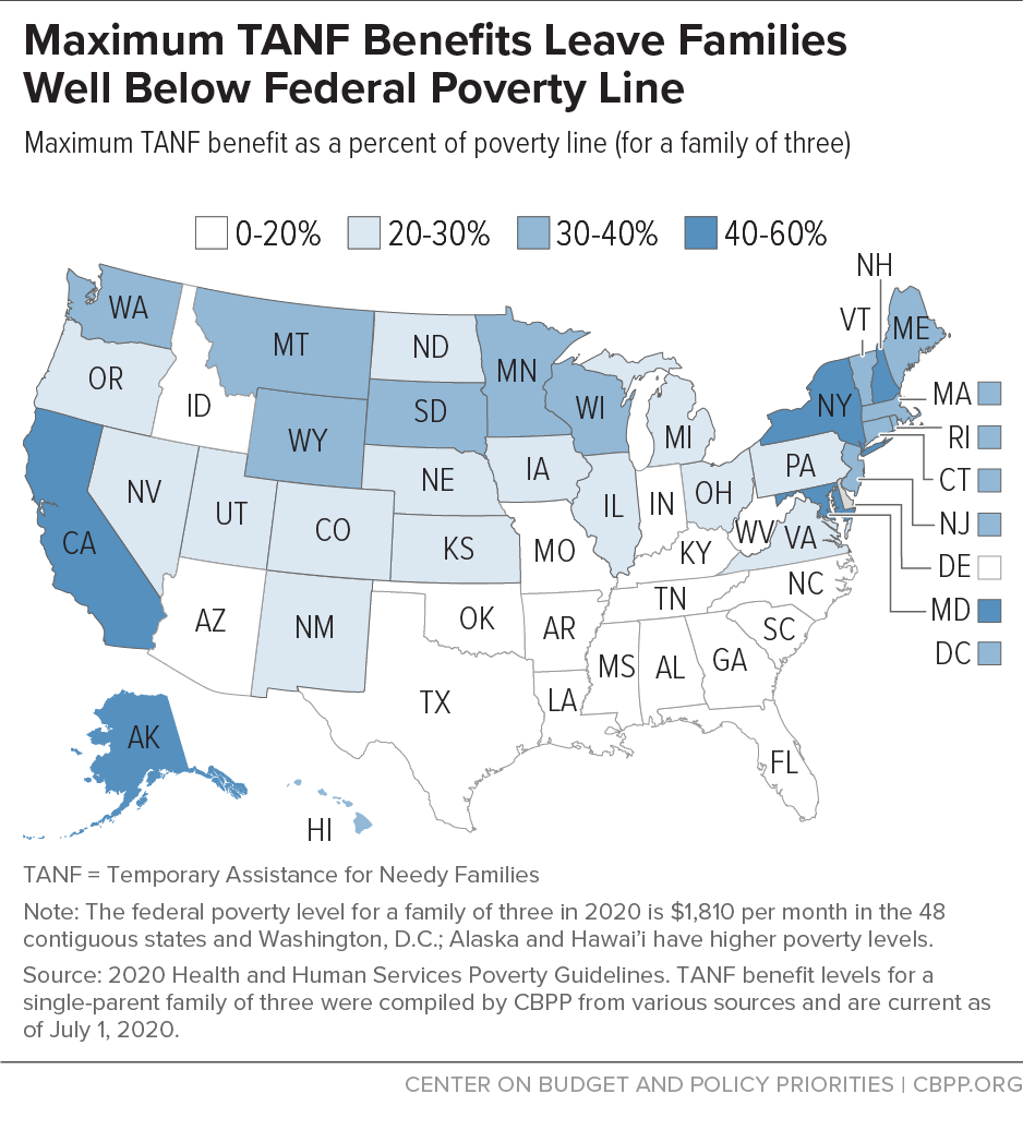 Maximum TANF Benefits Leave Families Well Below Poverty Line
