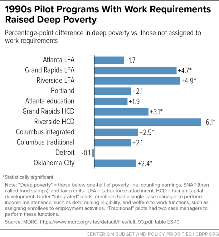 1990s Pilot Programs With Work Requirements Raised Deep Poverty