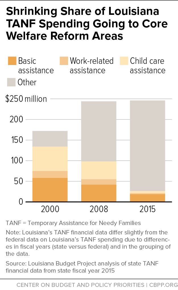 Shrinking Share of Louisiana TANF Spending Going to Core Welfare Reform Areas