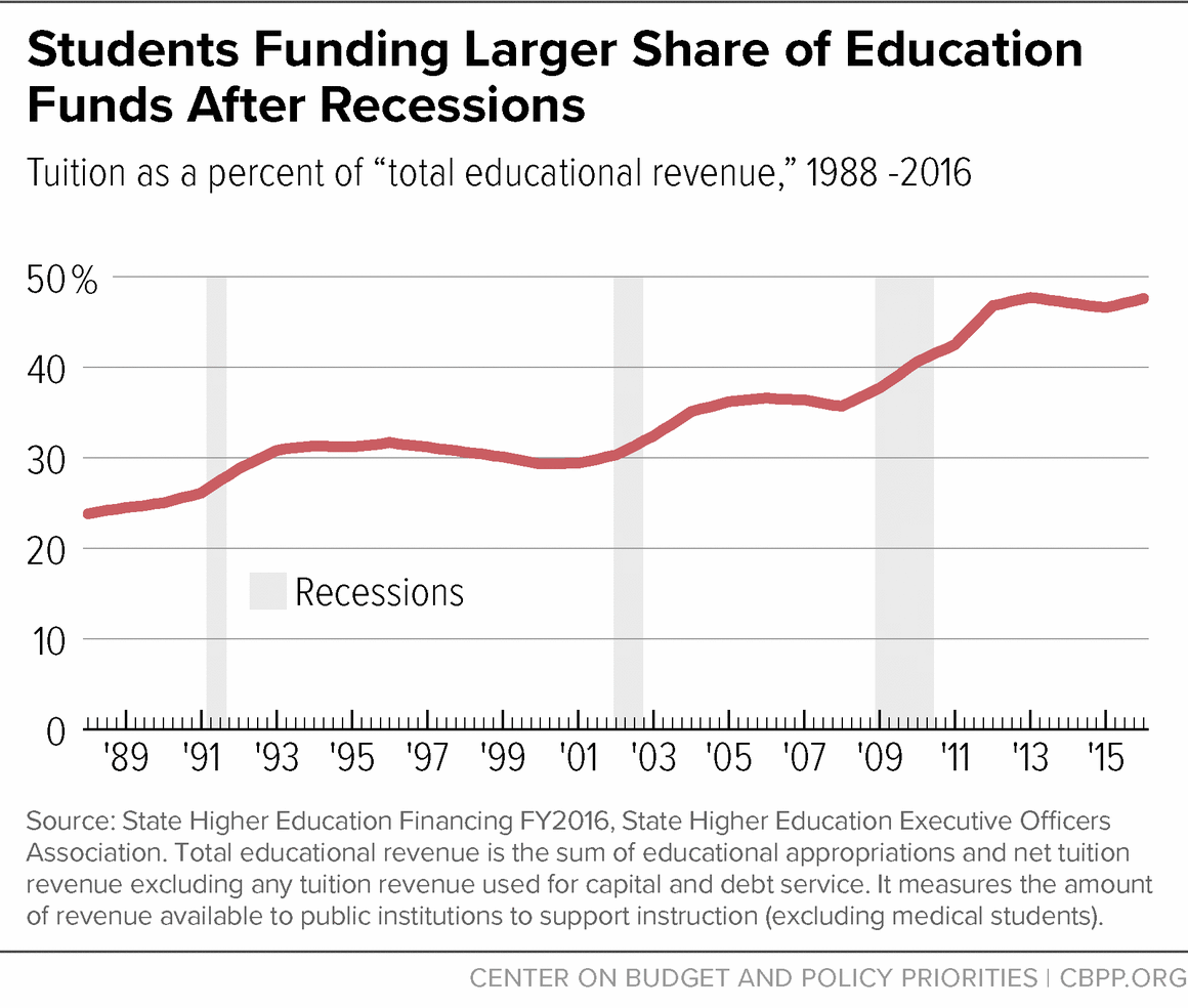 Students Funding Larger Share of Education Funds After Recessions