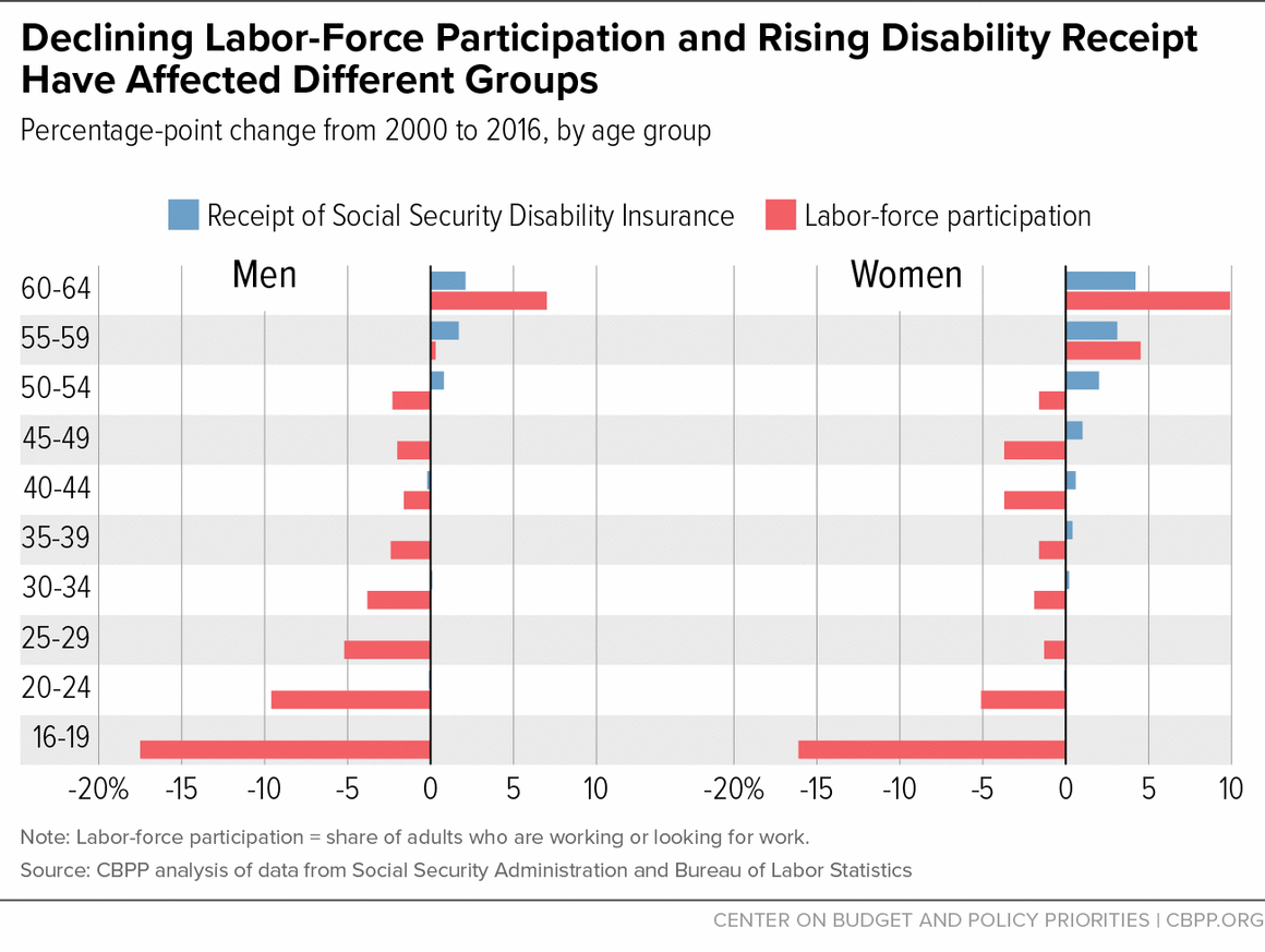 Declining Labor-Force Participation and Rising Disability Receipt Have Affected Different Groups