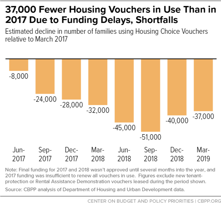 37,000 Fewer Housing Vouchers in Use Than in 2017 Due to Funding Delays, Shortfalls