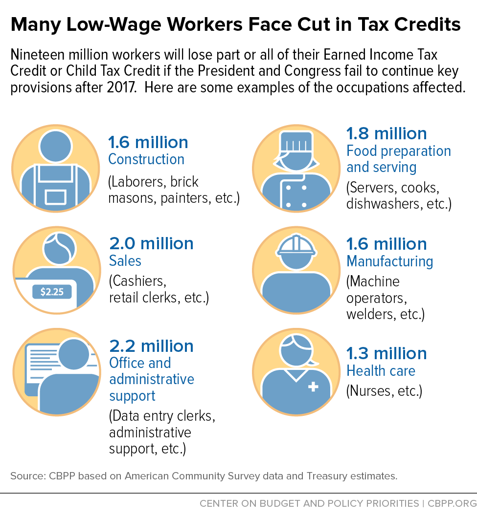 Many Low-Wage Workers Face Cut in Tax Credits