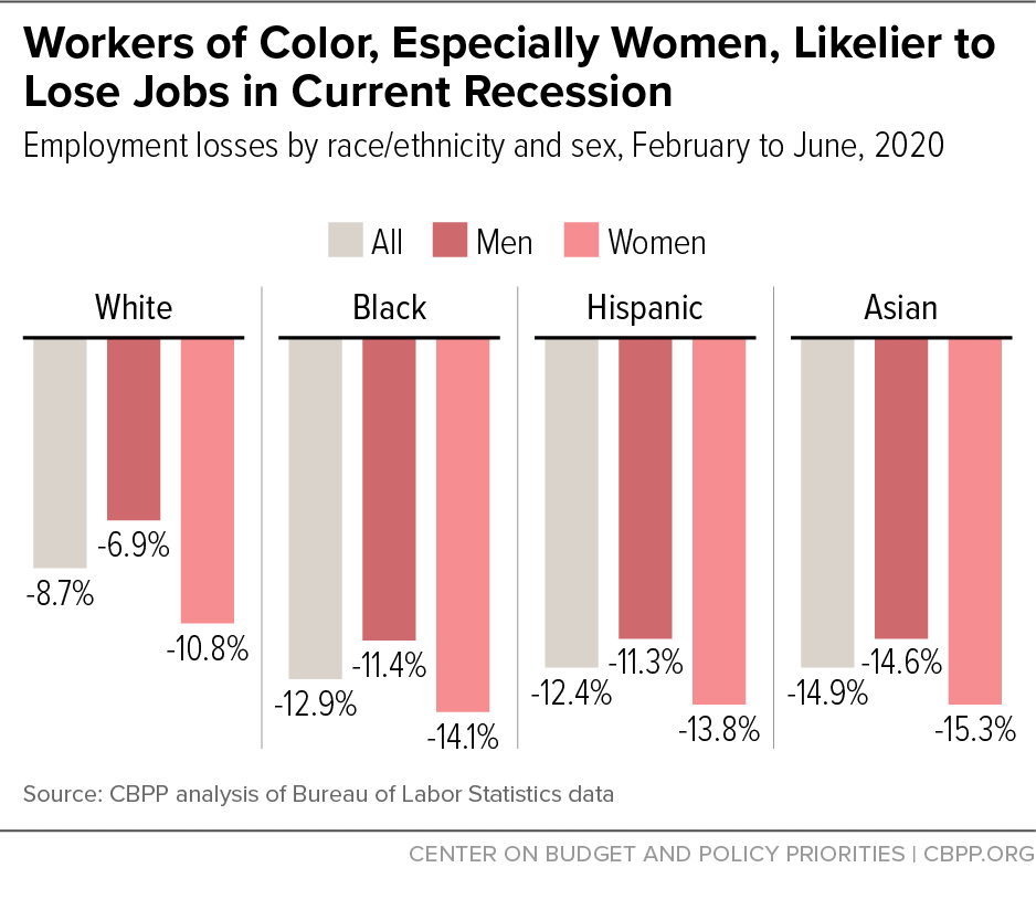 Workers of Color, Especially Women, Likelier to Lose Jobs in Current Recession