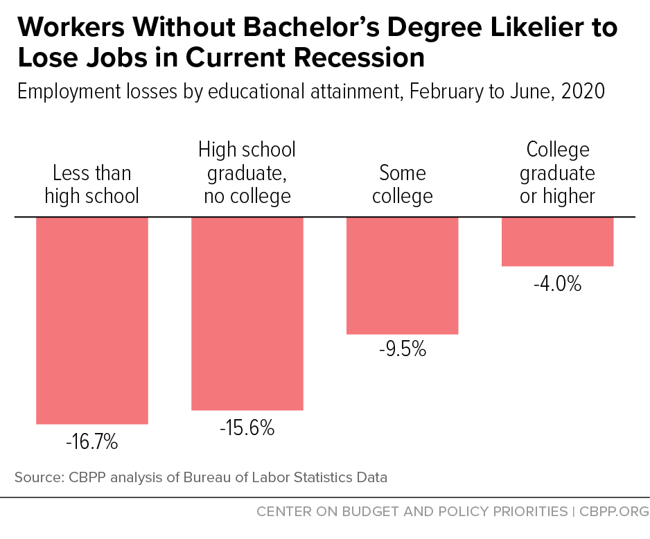 Workers Without Bachelor's Degree Likelier to Lose Jobs in Current Recession