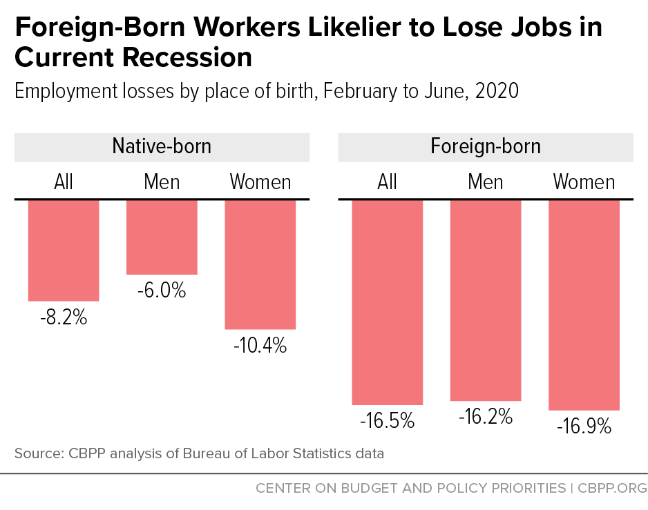 Foreign-Born Workers Likelier to Lose Jobs in Current Recession