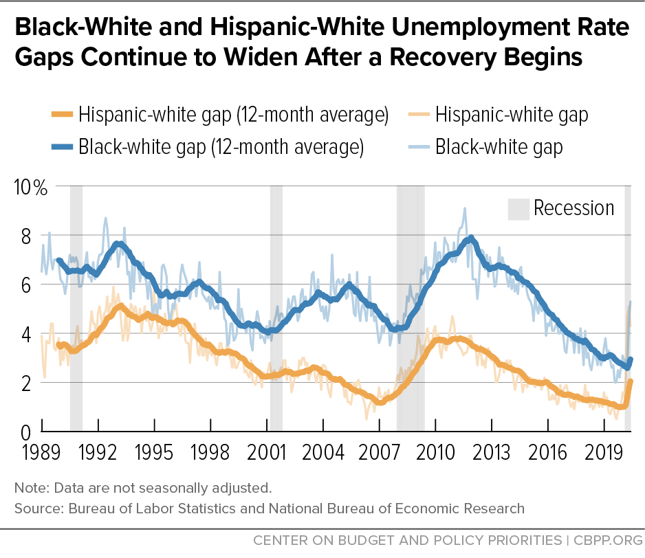 Black-White and Hispanic-White Unemployment Rate Gaps Continue to Widen After a Recovery Begins