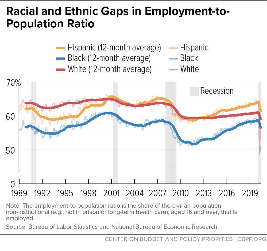 Racial and Ethnic Gaps in Employment-to-Population Ratio