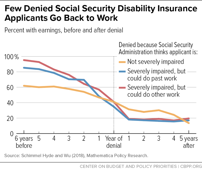 Few Denied Social Security Disability Insurance Applicants Go Back to Work