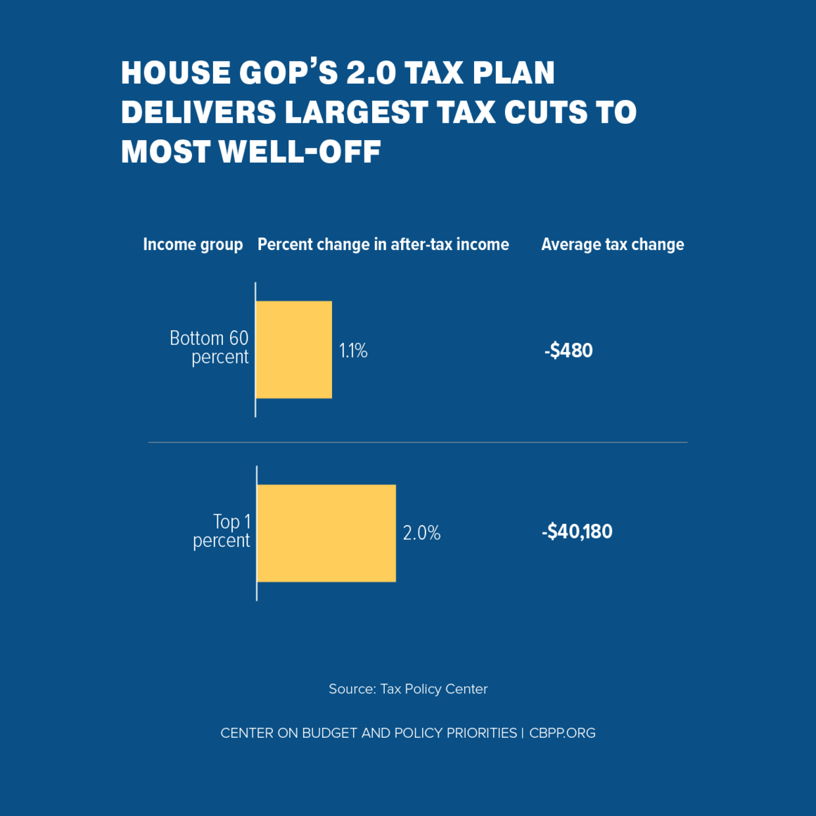 House GOP's 2.0 Tax Plan Delivers Largest Tax Cuts to Most Well-Off