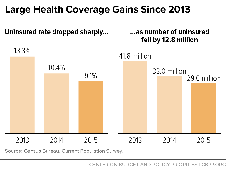 Large Health Coverage Gains Since 2013