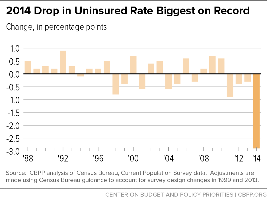 2014 Drop in Uninsured Rate Biggest on Record