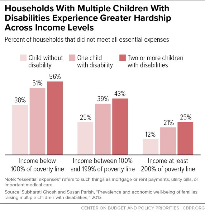 Households With Multiple Children With Disabilities Experience Greater Hardship Across Income Levels