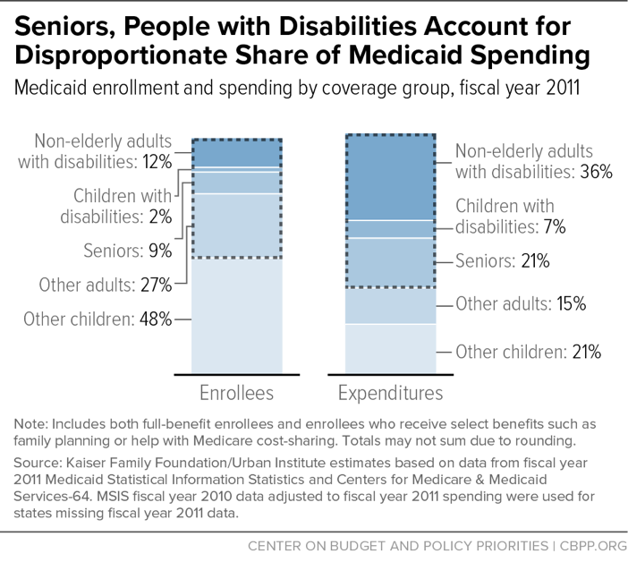 Seniors, People with Disabilities Account for Disproportionate Share of Medicaid Spending