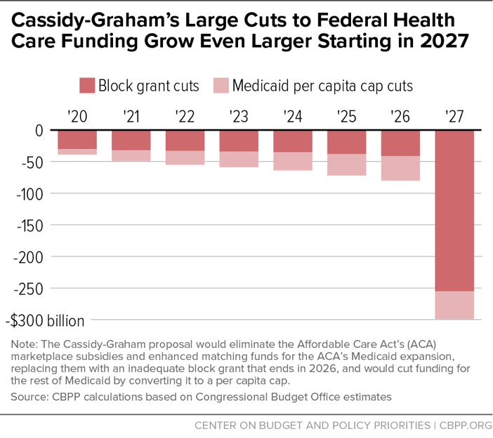 Cassidy-Graham's Large Cuts to Federal Health Care Funding Grow Even Larger Starting in 2027