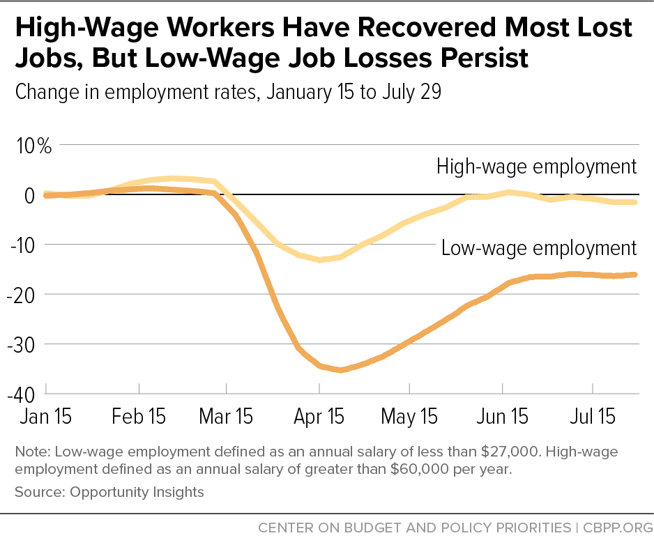 High-Wage Workers Have Recovered Most Lost Jobs, But Low-Wage Job Losses Persist